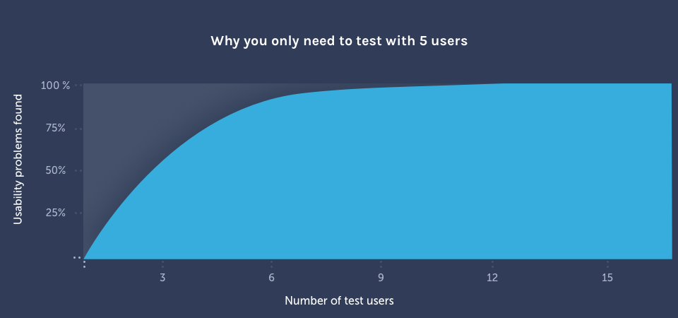 Why You Only Need to Test with 5 Users