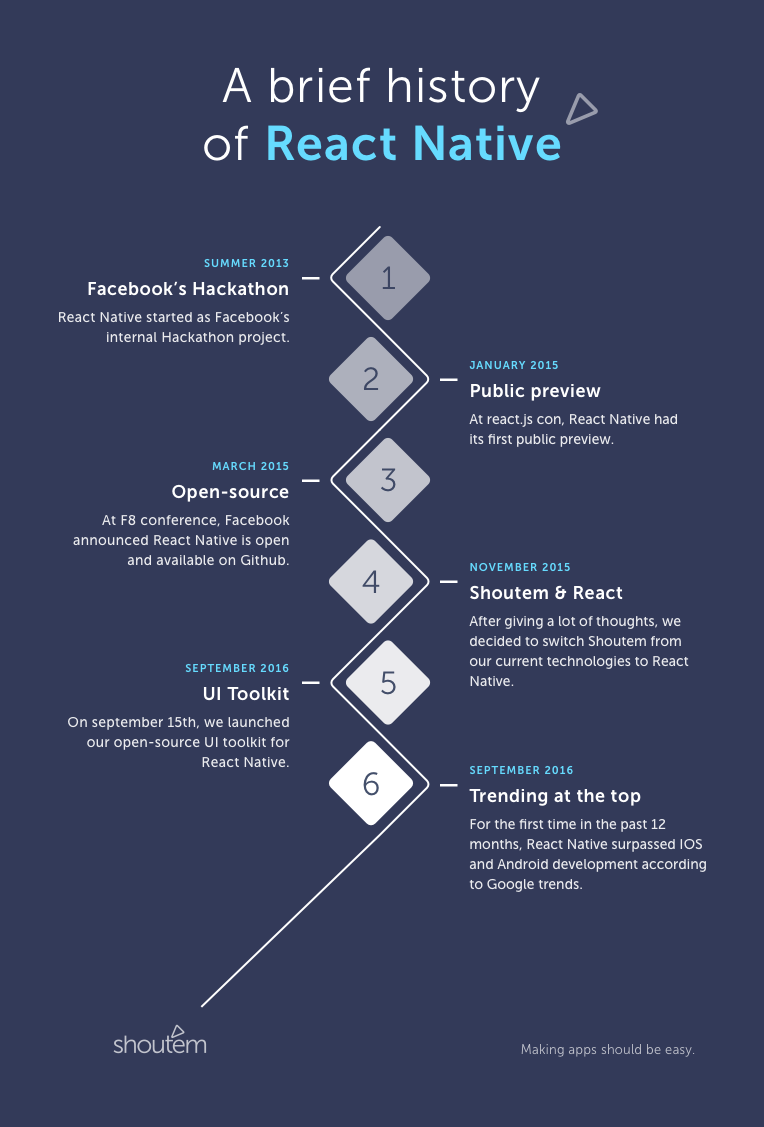 Infographic displaying history of React Native seen by Shoutem