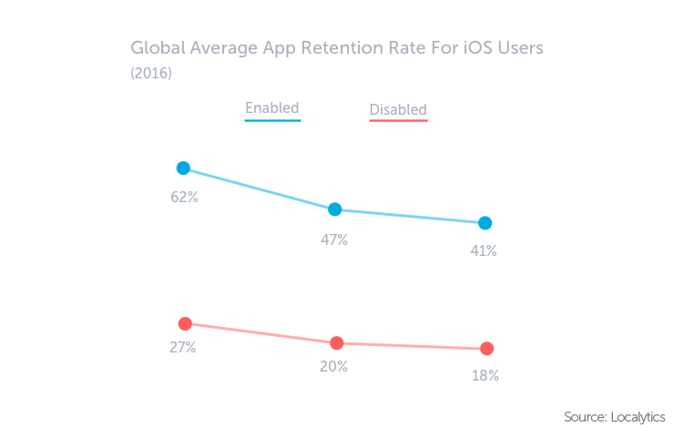 Chart displaying global average app retention rate for iOS users in 2016