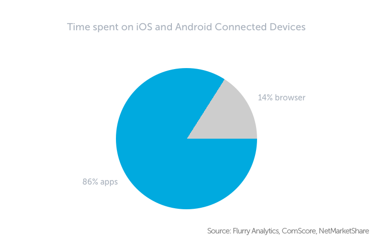 Chart displaying Time spent on iOS and Android devices between apps and browser