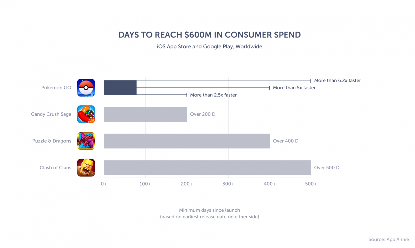 Graph of the top mobile apps to reach $600M in consumer spend since launch