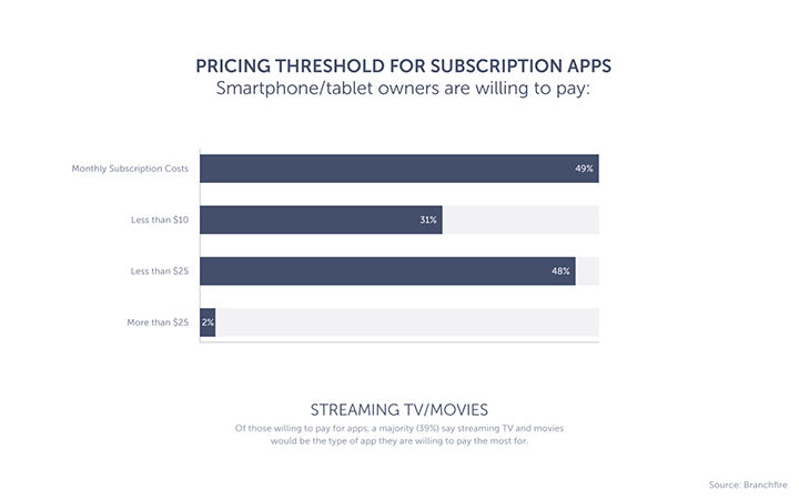 The graph showing the percentage of smartphone owners willing to pay for subscription apps