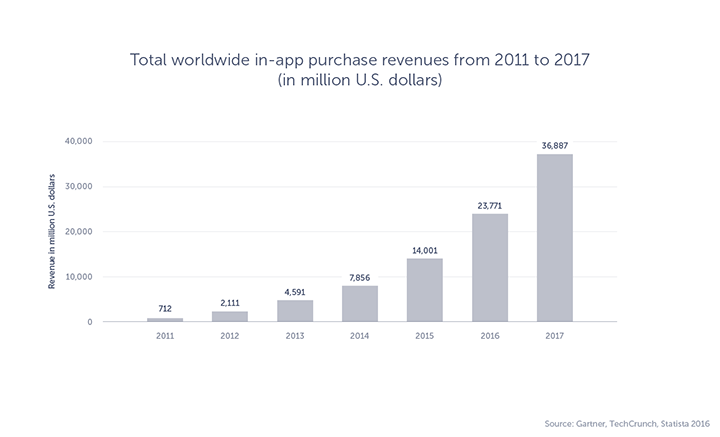The graph displaying forecast of worldwide in-app purchase revenue