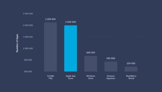 mobile-app-marketing-stats