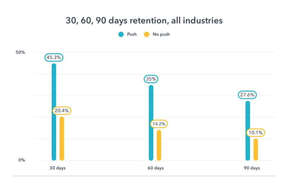 push notifications retention rate