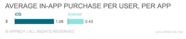 average in app purchase per user