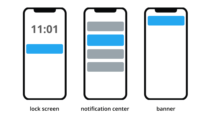 push notifications on mobile