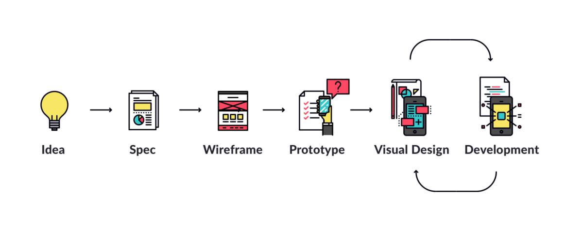 app design steps