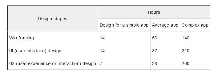 app design price