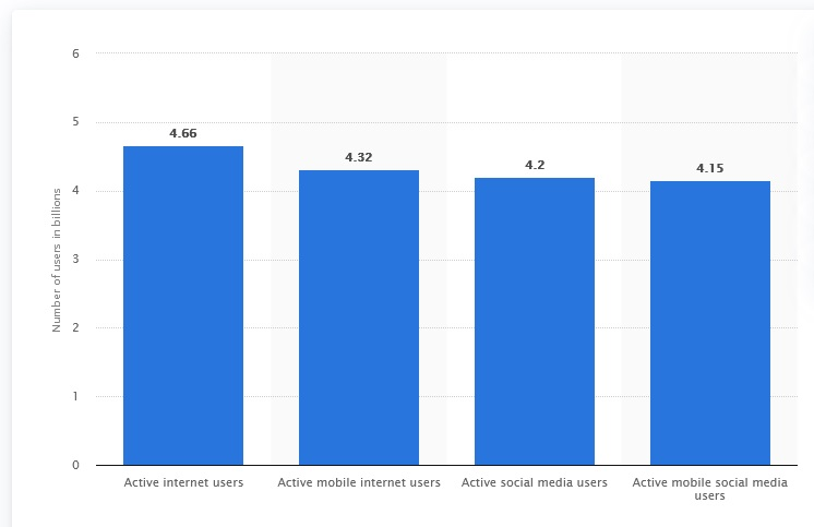 web users statistics