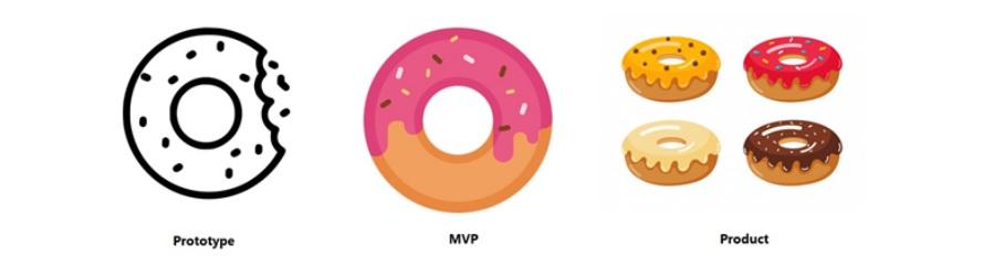 prototype vs. MVP
