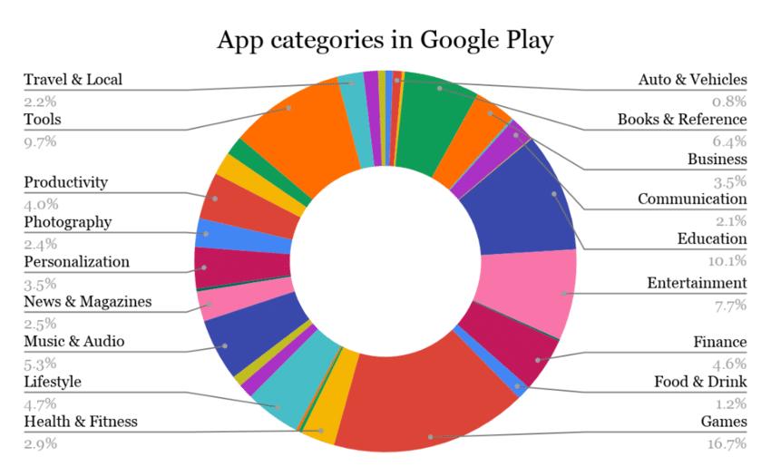 app categories statistics