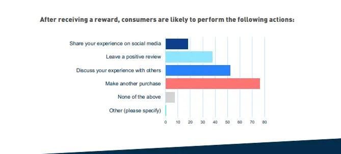 customer spending habits